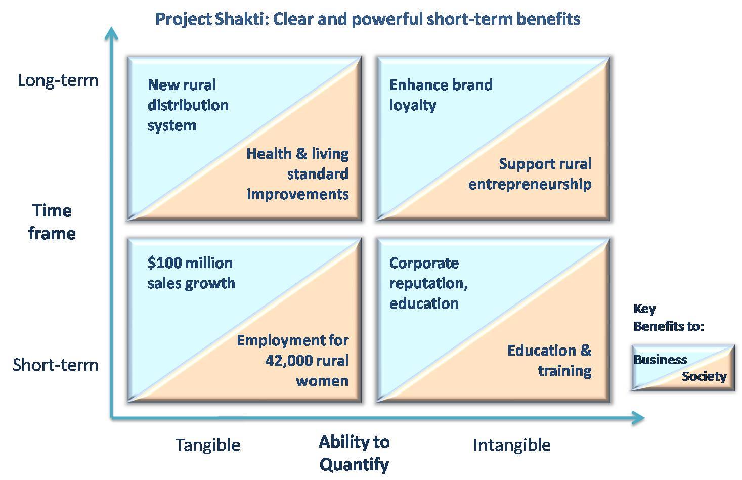 CSR_Exhibit_2_Shakti
