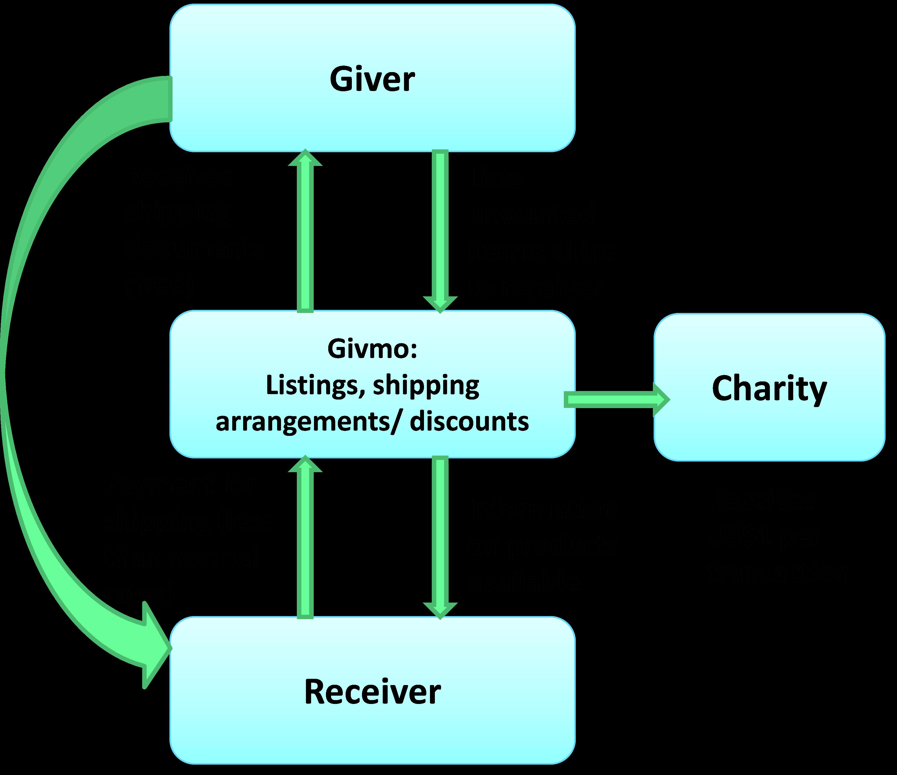 givmo business model