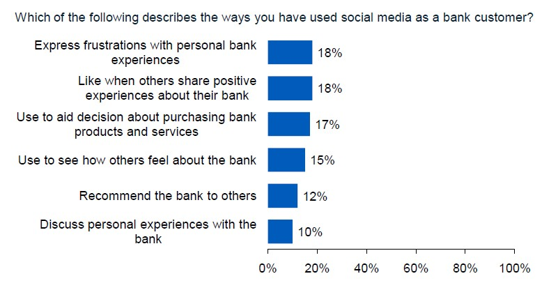 figure 1 social media and banking