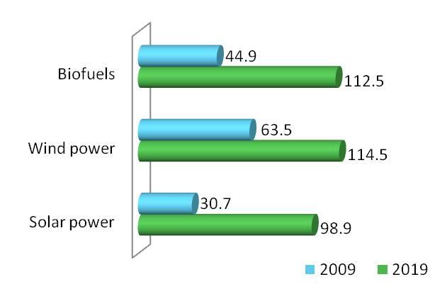 gt briefing mar 2011 clean energy chart