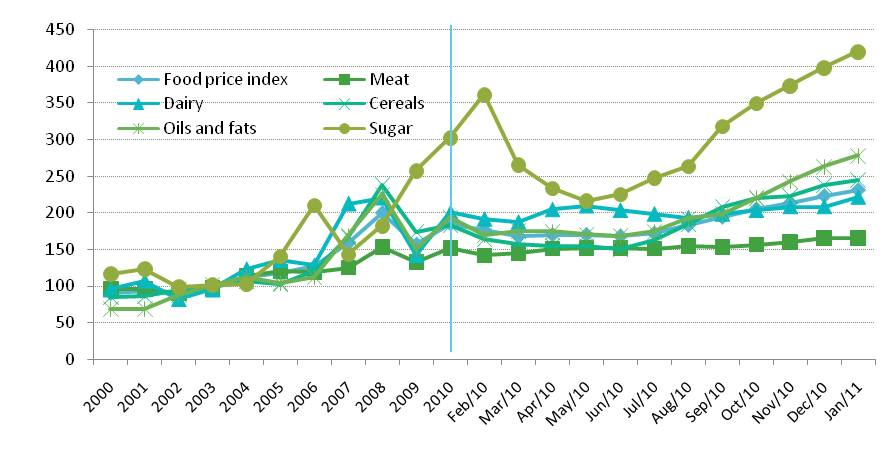 gt briefing mar 2011 primary food commodities indicies chart