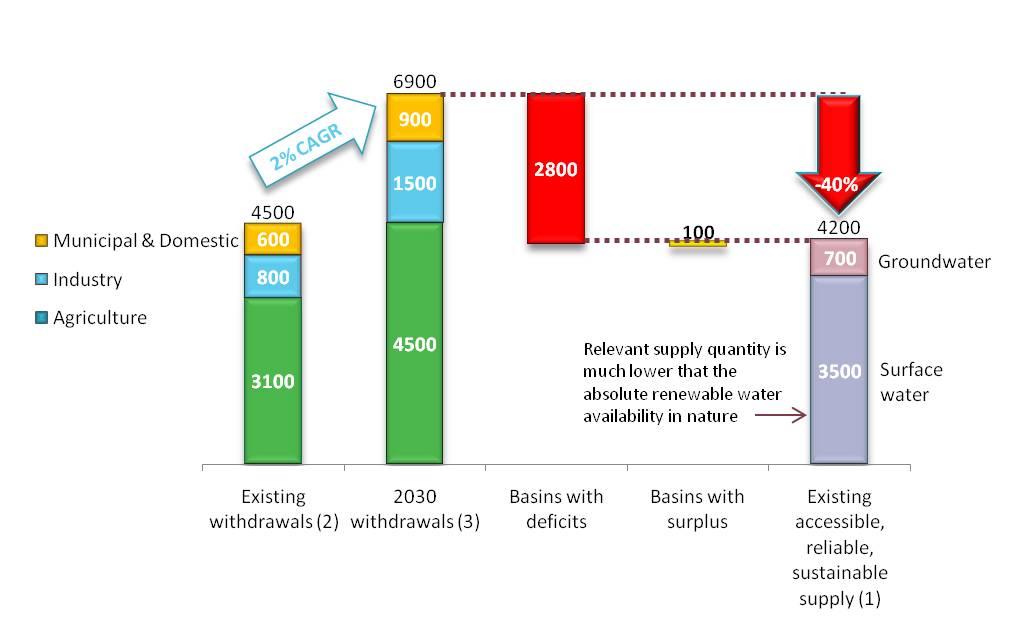 gt briefing mar 2011 water gap chart