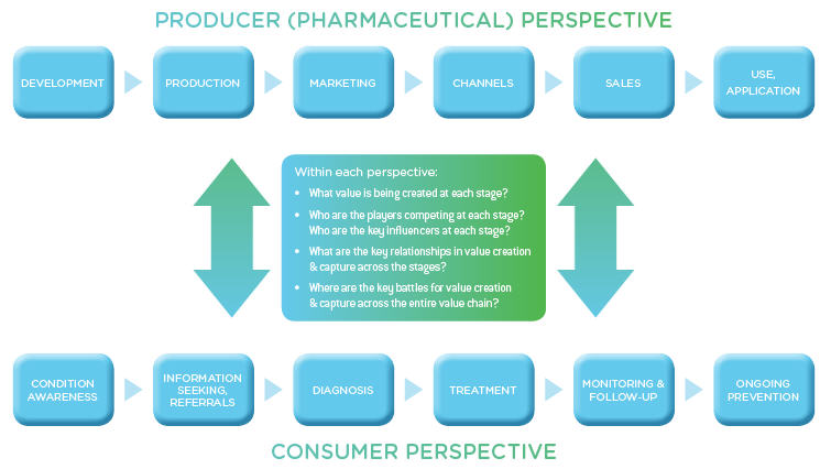 Pharma_versus_consumer_value_chain