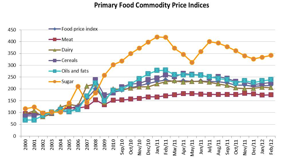 primary food commodity prices april 2012 briefing