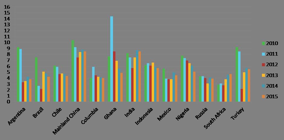 BRICS Oct 2012 chart