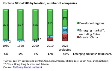 Fortune global 500 by location