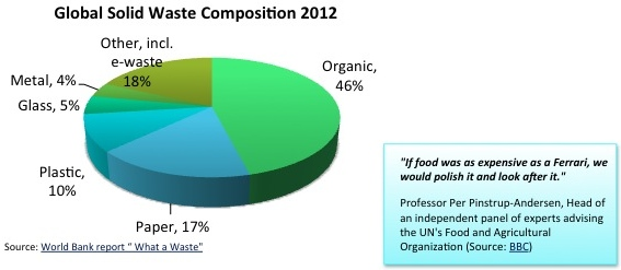 Image global waste composition 2012 v1